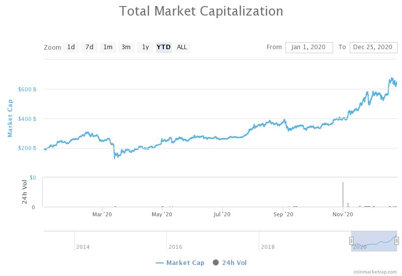 капитализация криптовалютного рынка