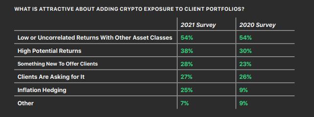 Bitwise, опрос про биткоин