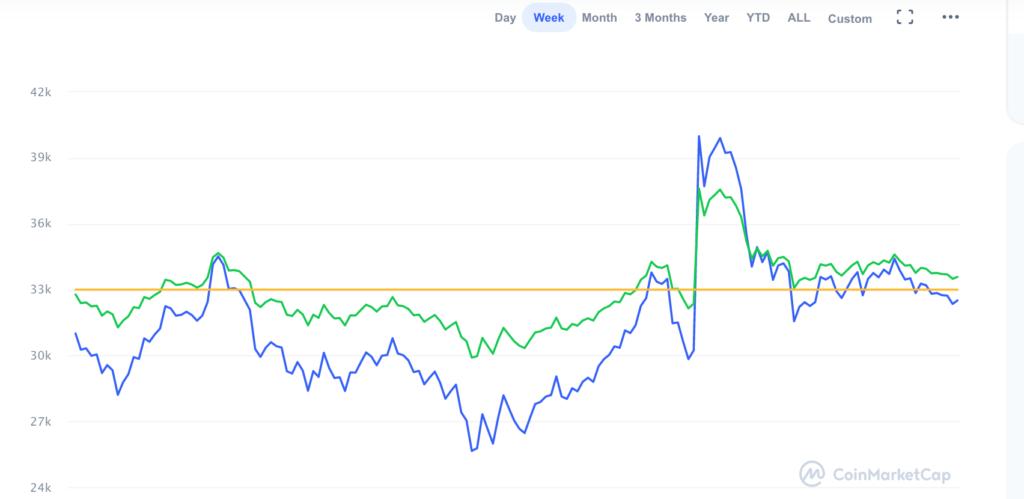 график биткоина обзор рынка криптовалют
