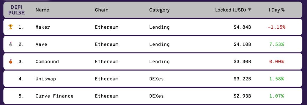 DeFi - объем заблокированных средств