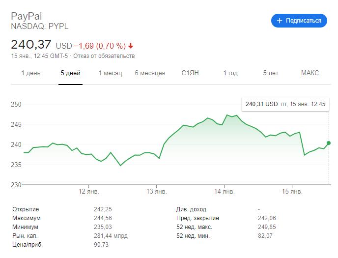 Paypal динамика акций