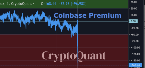 Coinbase Premium Index
