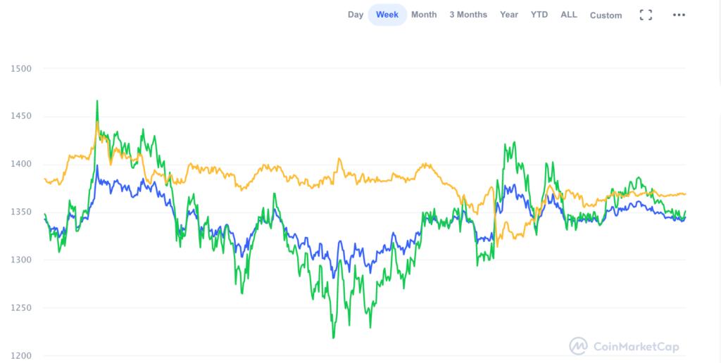 обзор рынка криптовалют ETH
