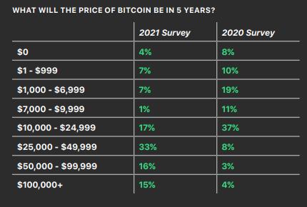 Financial advisors bitcoin