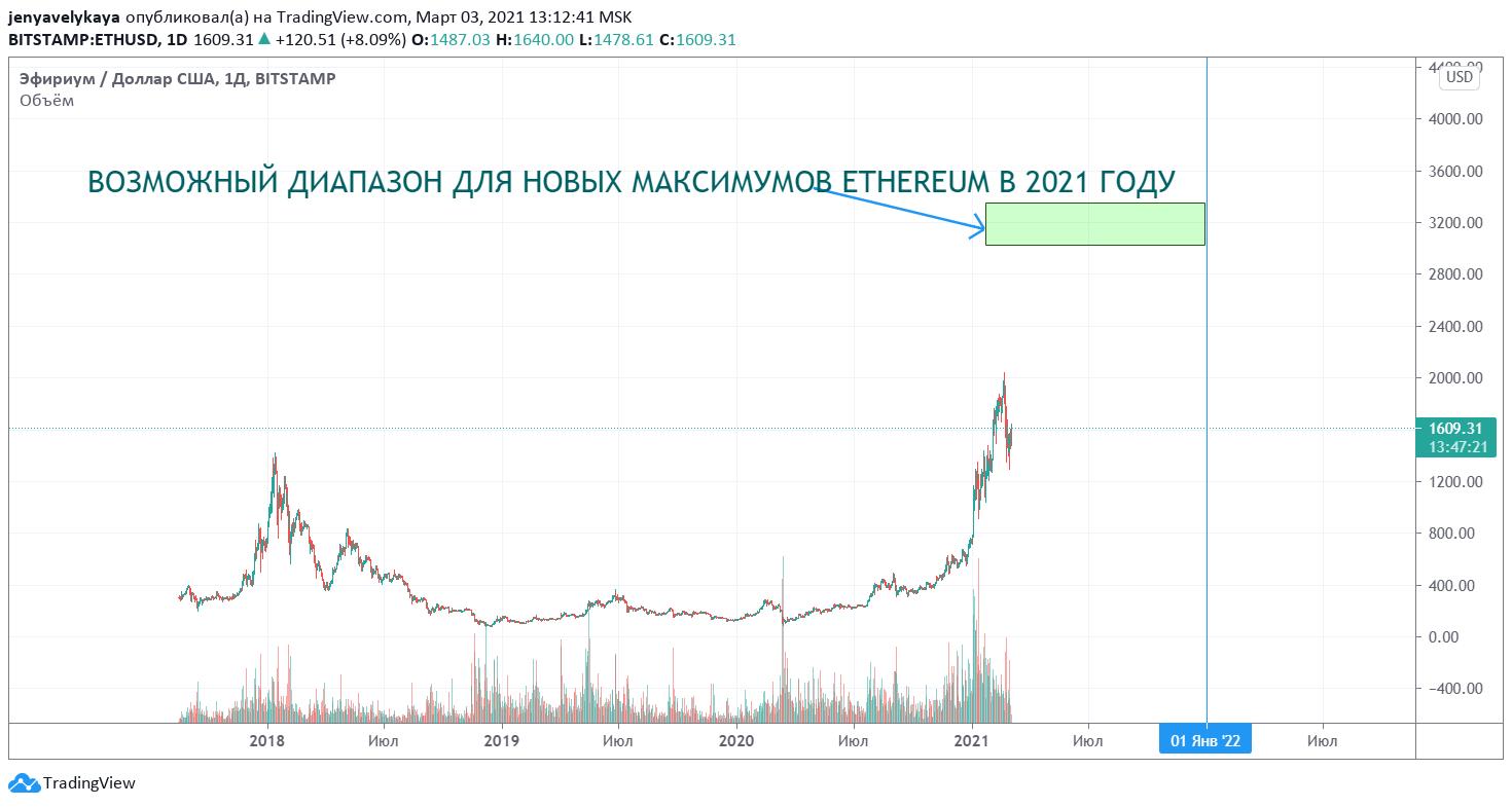 Прогноз по Ethereum на 2021 год