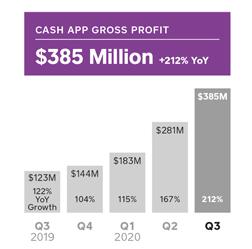Cash App revenue