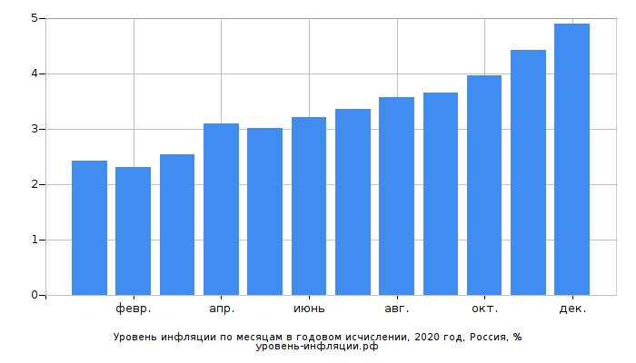 Рост инфляции в РФ