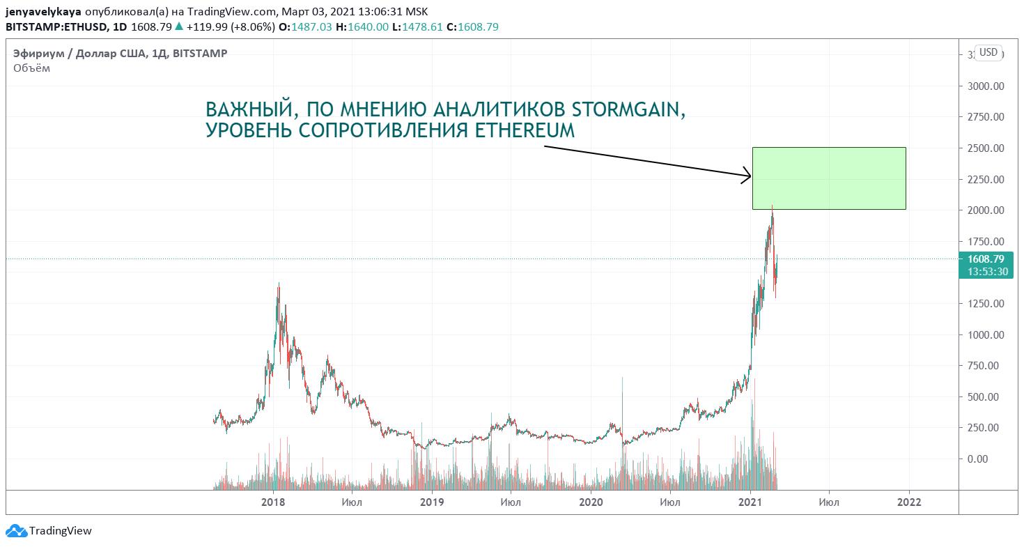 Высота, на которой Ethereum может столкнуться с сопротивлением, по мнению аналитиков StormGain