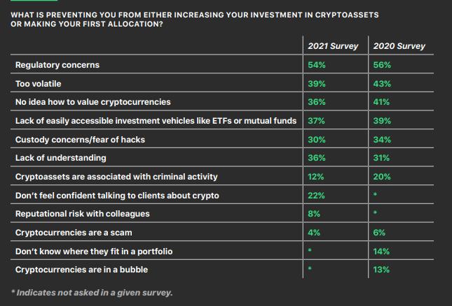 Financial advisors crypto