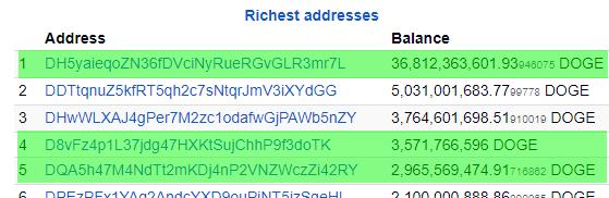 dogecoin top 5 richest wallets