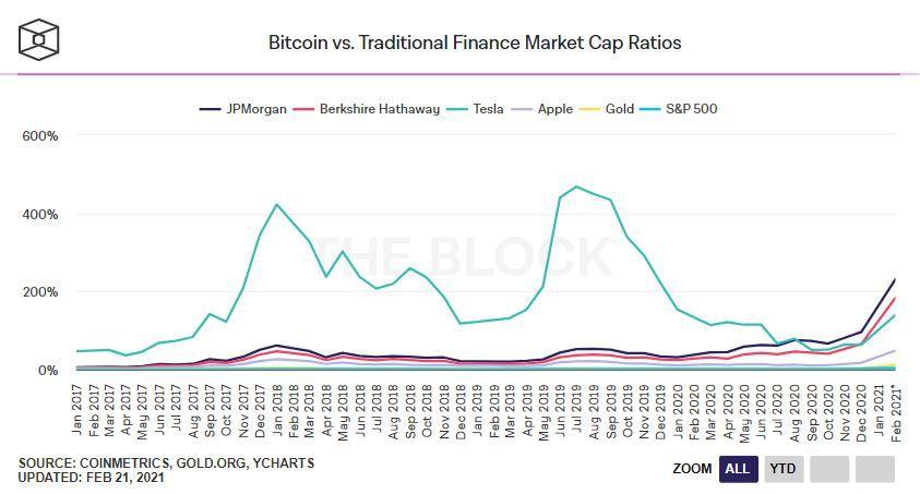 Сравнение капитализации золота с показателями компаний