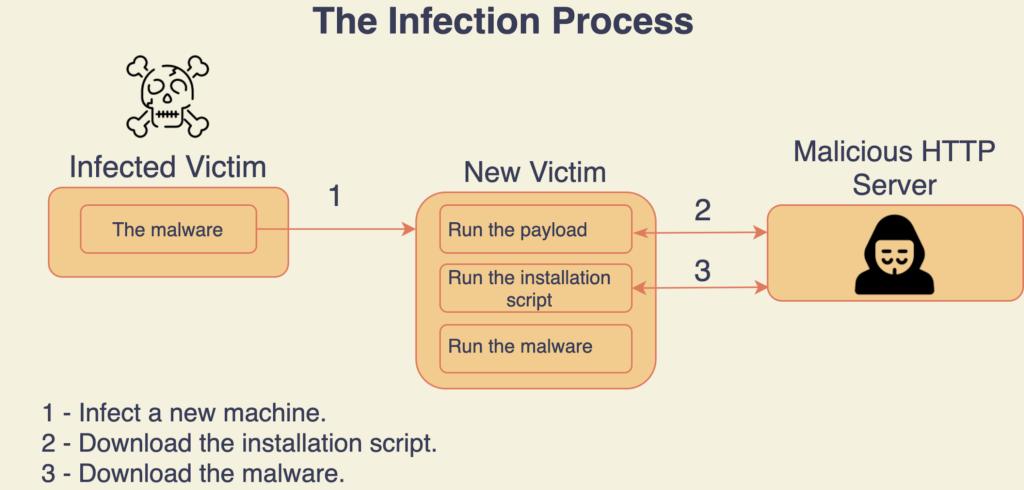 Mining virus