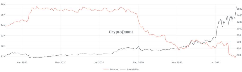 запасы Ethereum на биржах