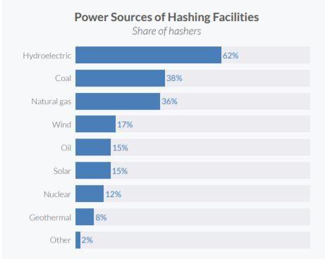 Источники электроэнергии для майнинга по популярности
