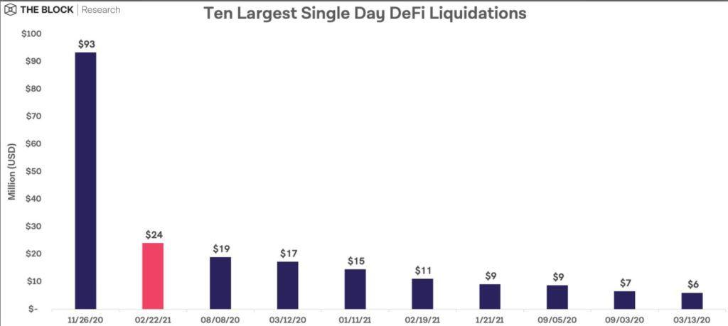 Объемы ликвидаций на рынке DeFi