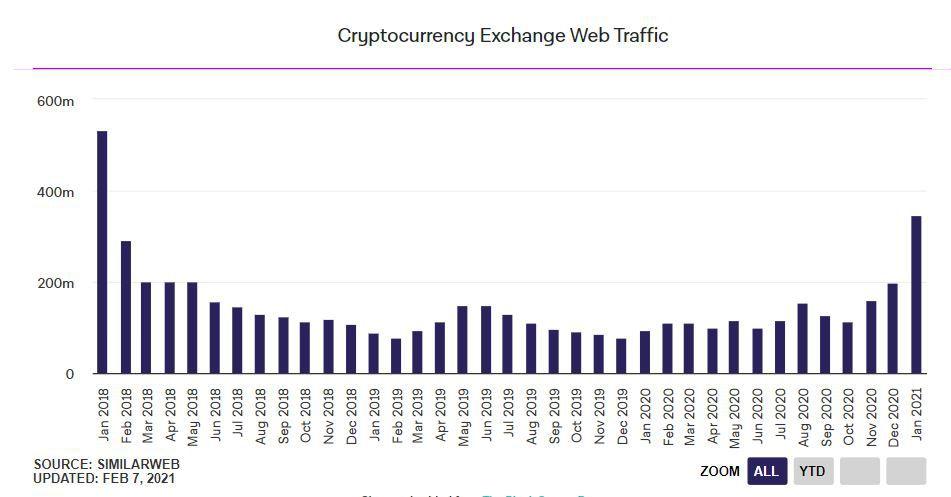 Прирост трафика на криптобиржах