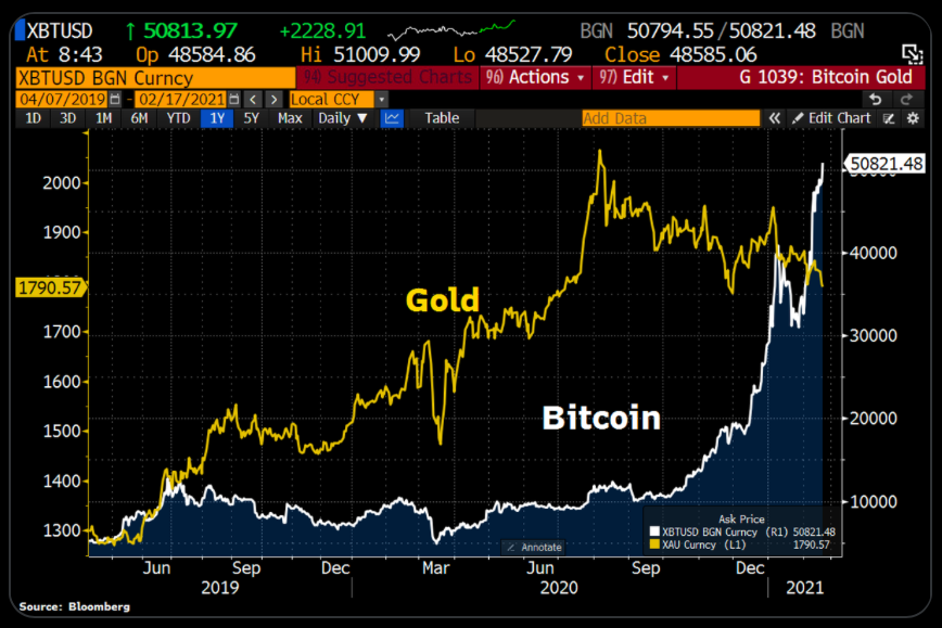 Графики движения золота и биткоина