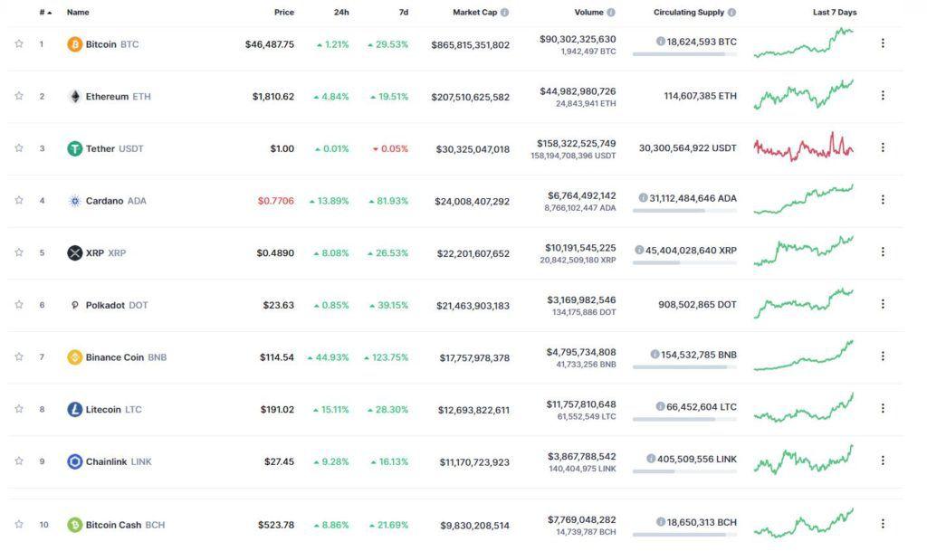 Самые капитализированные криптовалюты, по данным CoinMarketCap