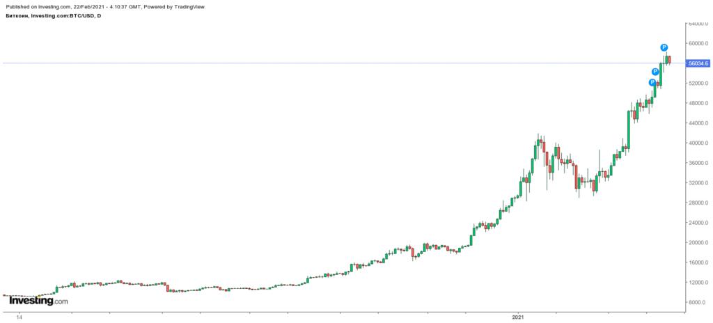 График самой капитализированной криптовалюты – биткоина