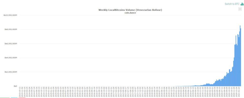 Покупки биткоинов за национальную валюту в Венесуэле