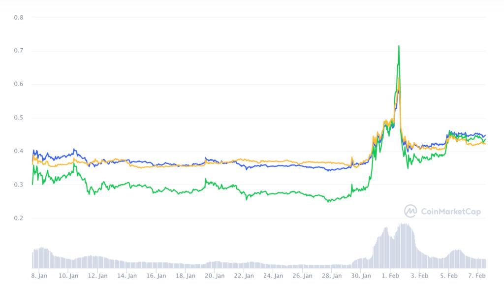 График XRP, последствия противостояния Уолл-стрит и Reddit