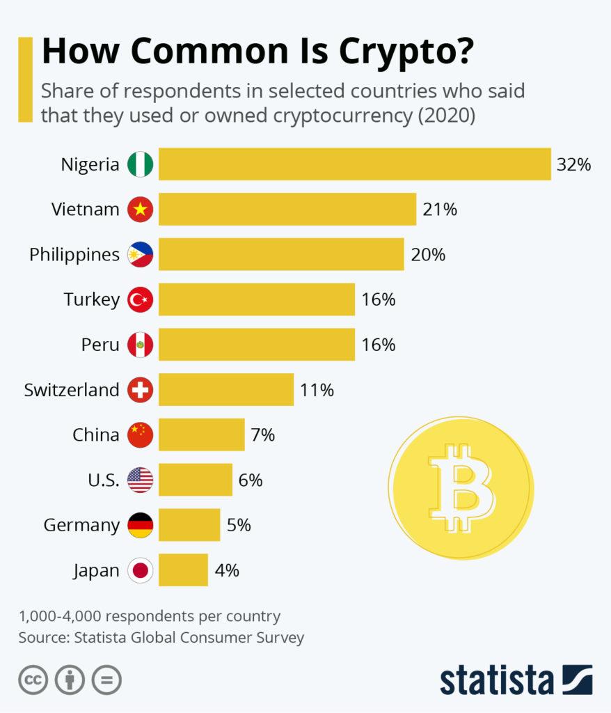 Статистика популярности криптовалют по странам