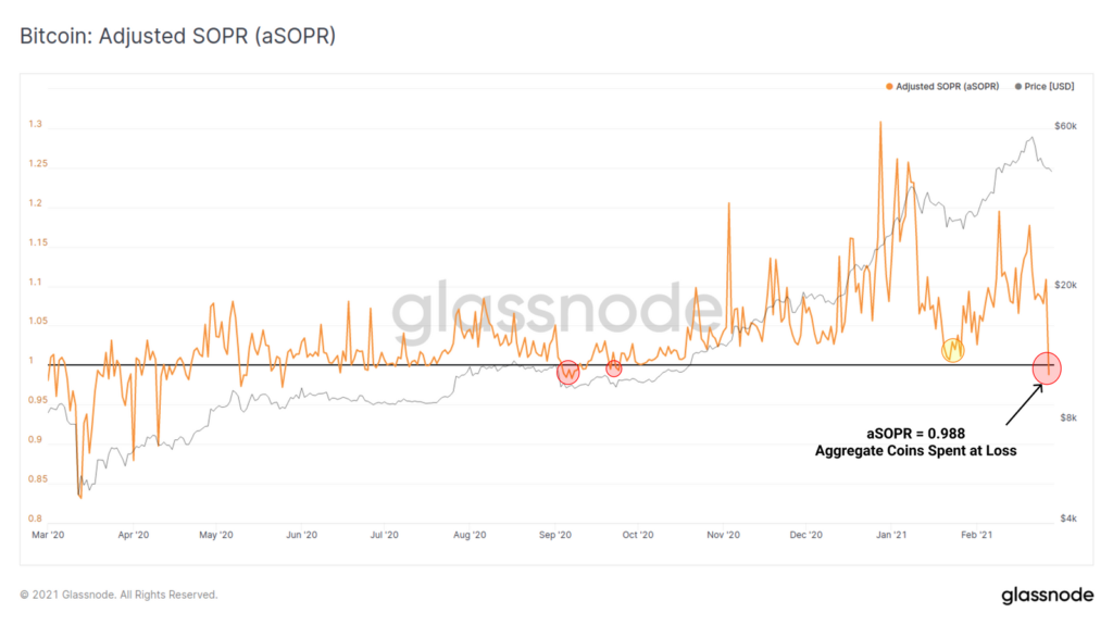 биткоин Glassnode SOPR