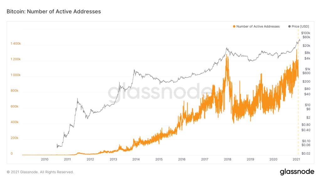 Количество активных адресов в сети биткоина
