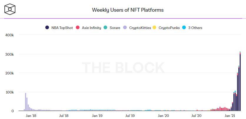Самые популярные NFT-платформы