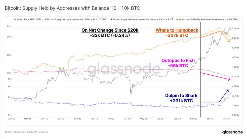 Glassnode биткоин