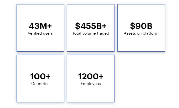 Coinbase число пользователей