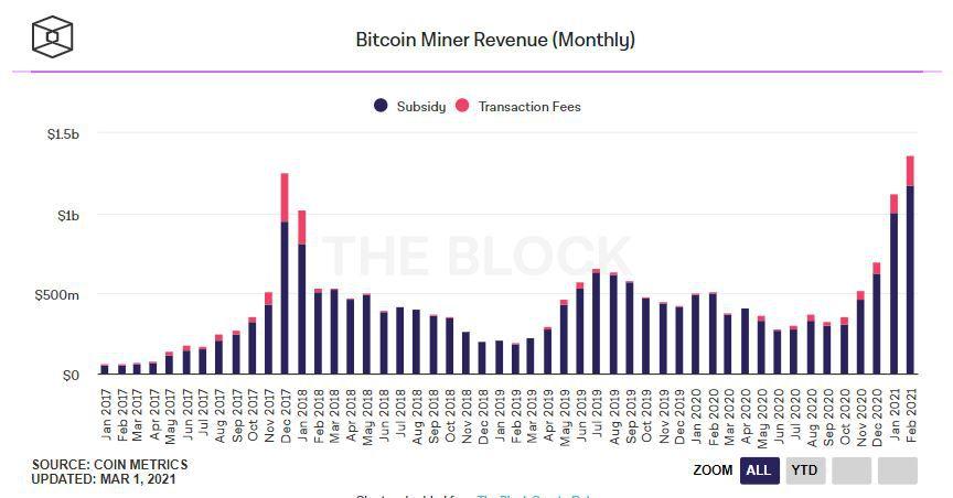 Информация о доходности майнинга биткоина