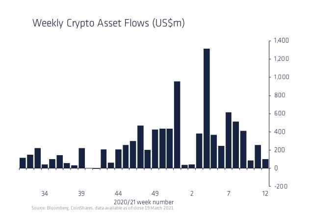 Недельный приток инвестиций в крипторынок