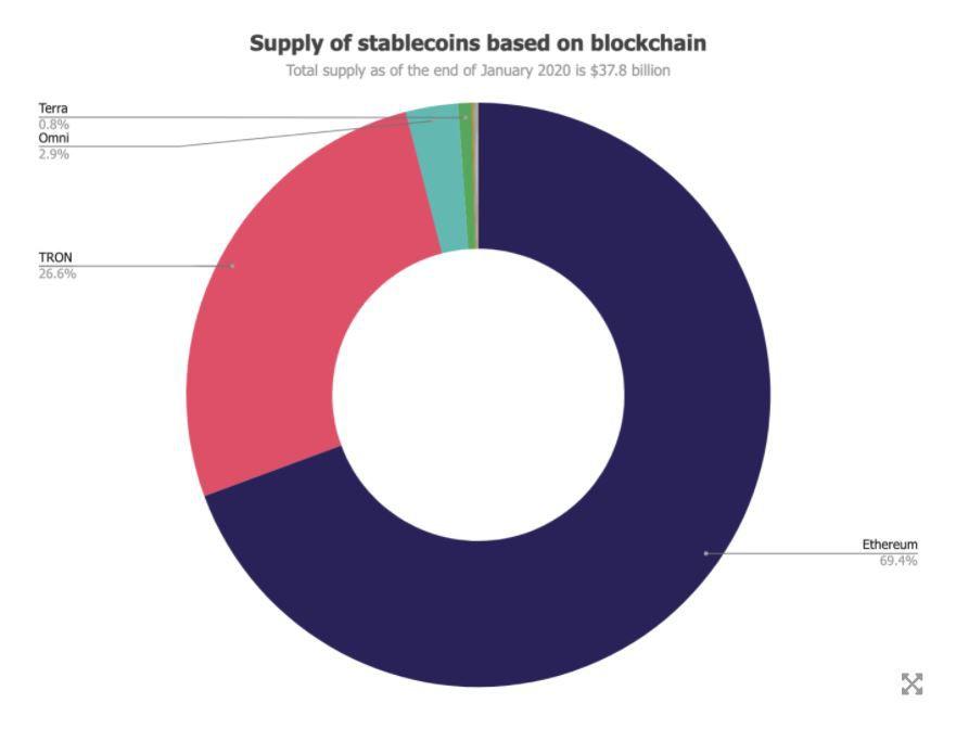 Распределение стейблкоинов по блокчейнам