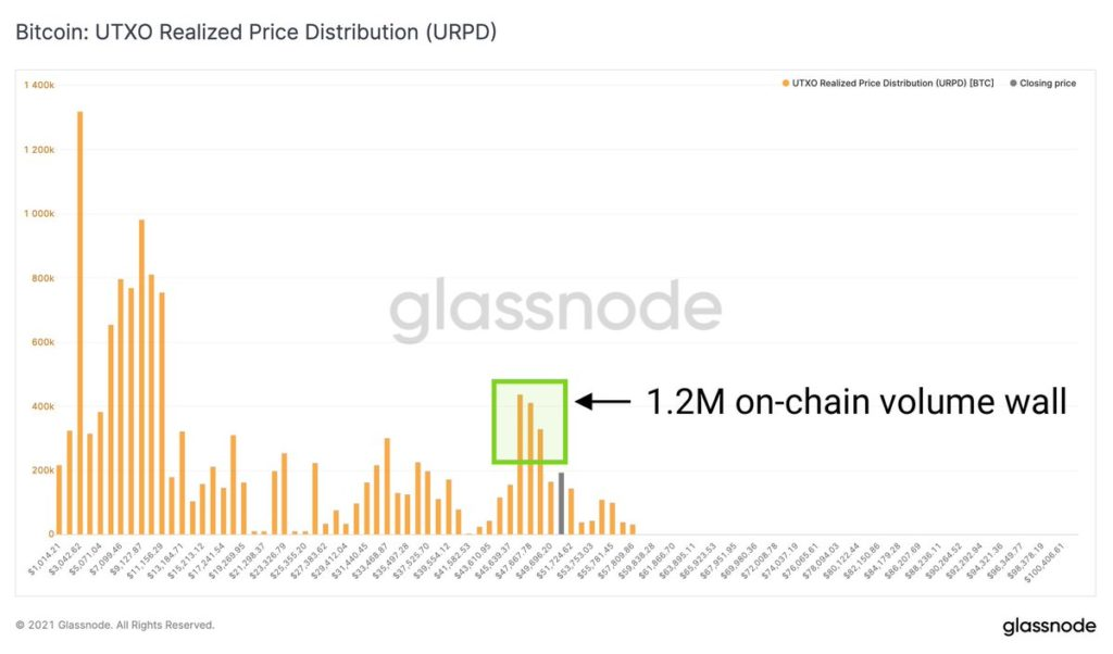 Glassnode поддержка биткоина