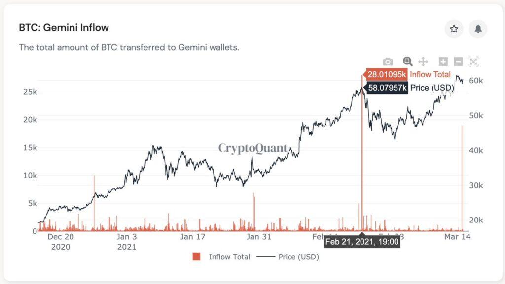 CryptoQuant Gemini