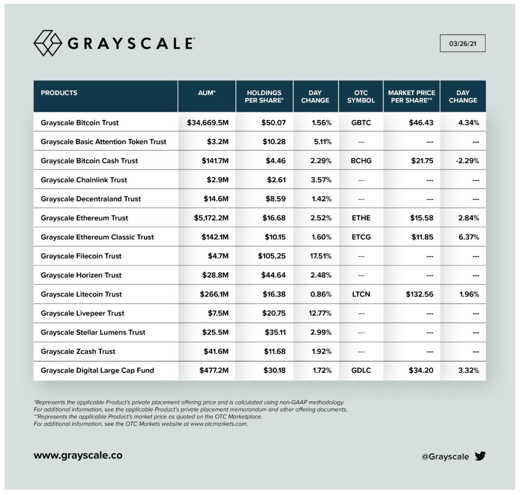 Информация об объемах активов под управлением GrayScale, по состоянию на конец марта 2021 года