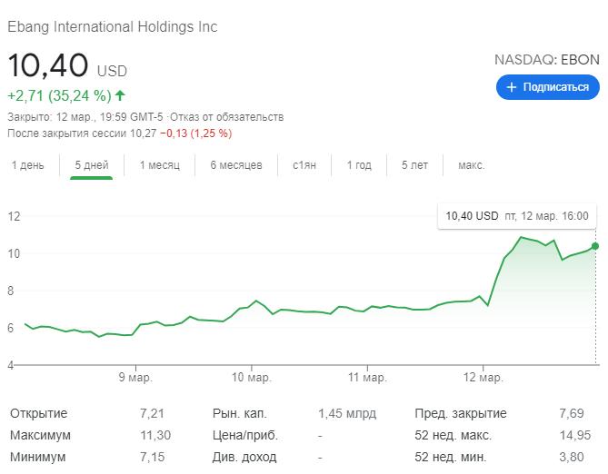 EBON акции