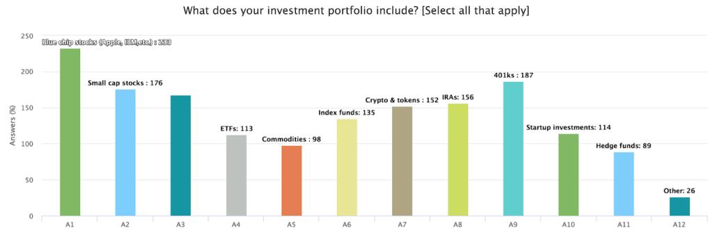 инвесторы считают биткоин пузырем