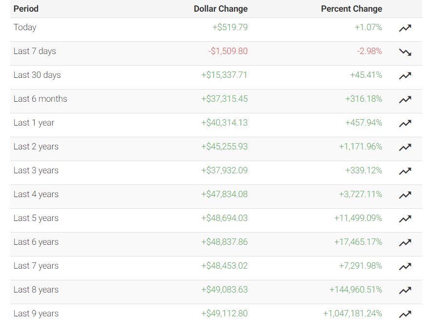 Как менялся курс биткоина по годам