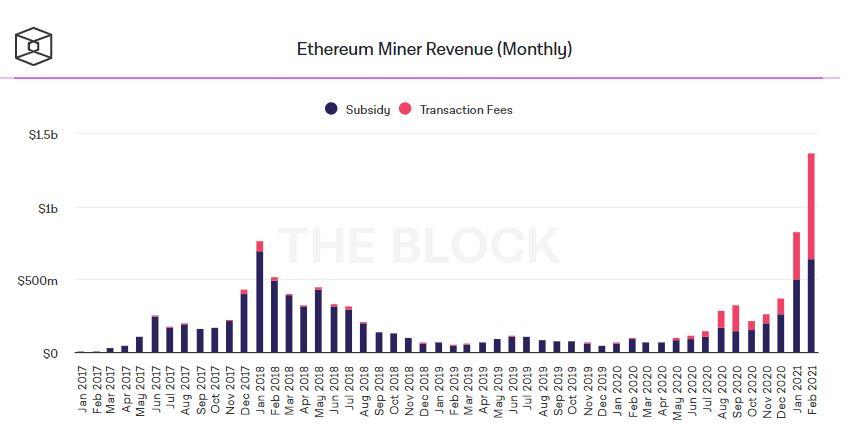 Информация о доходности майнинга Ethereum