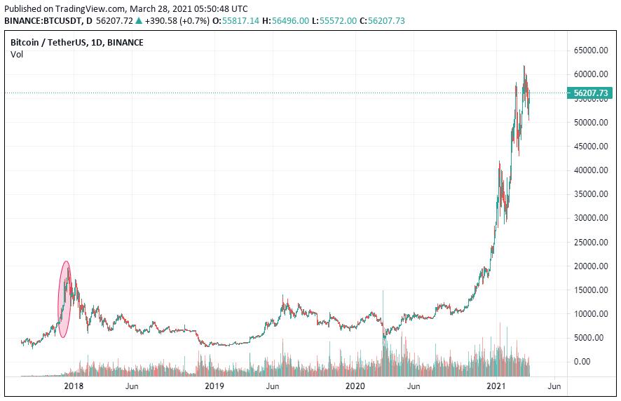 Движение курса биткоина в период запуска фьючерсов на BTC
