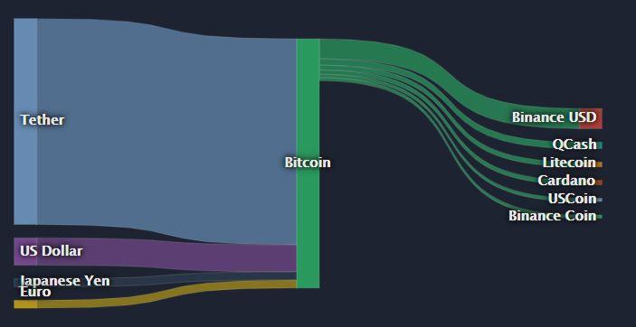 Статистика конвертации активов в биткоин