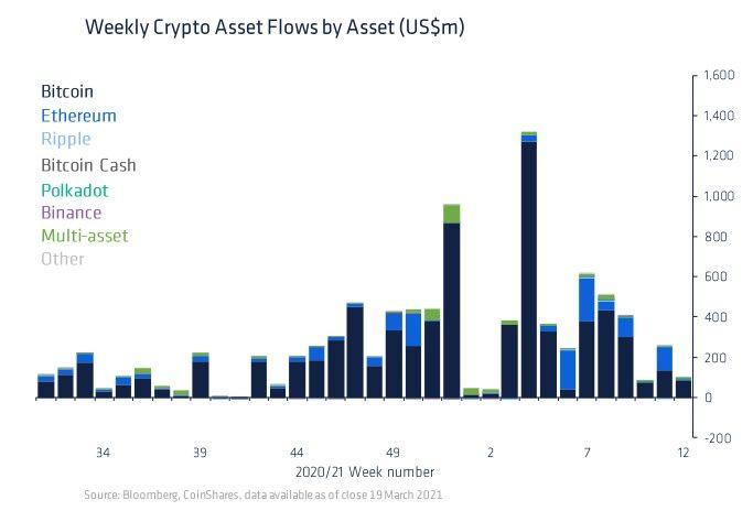 Приток инвестиций в крипторынок