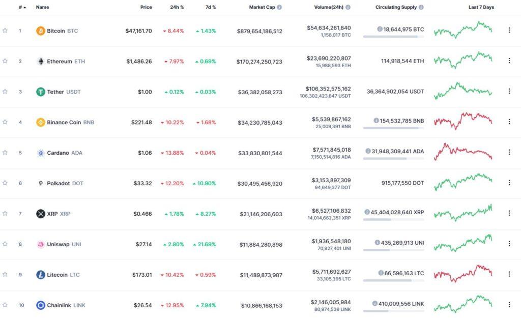 Десять самых капитализированных криптовалют