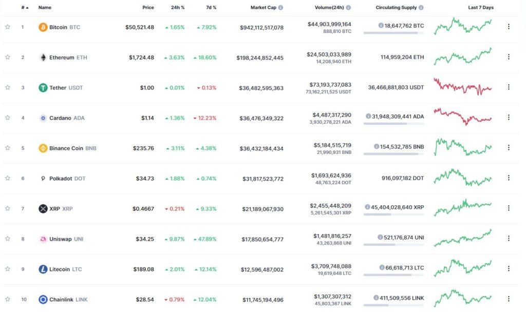 Топ-10 капитализации криптовалют