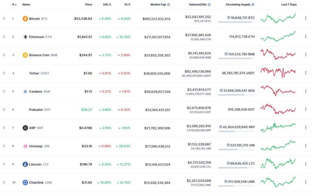 Десятка криптовалют – лидеров капитализации. Источник: CoinMarketCap