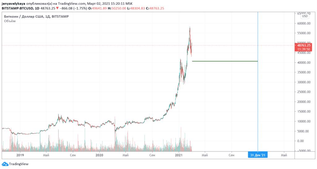 Предполагаемая средняя цена биткоина на 2021 год