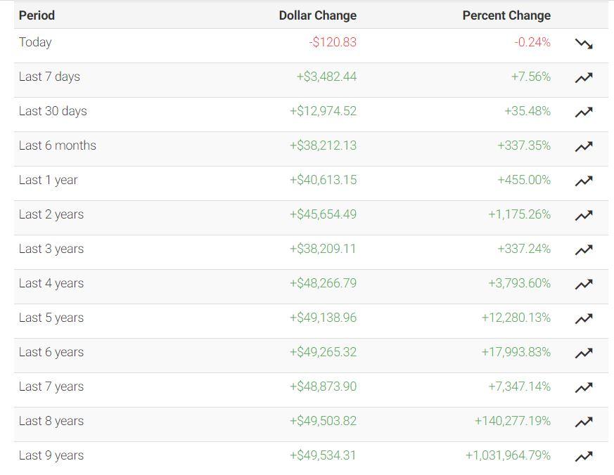 Информация об изменениях курса биткоина из года в год