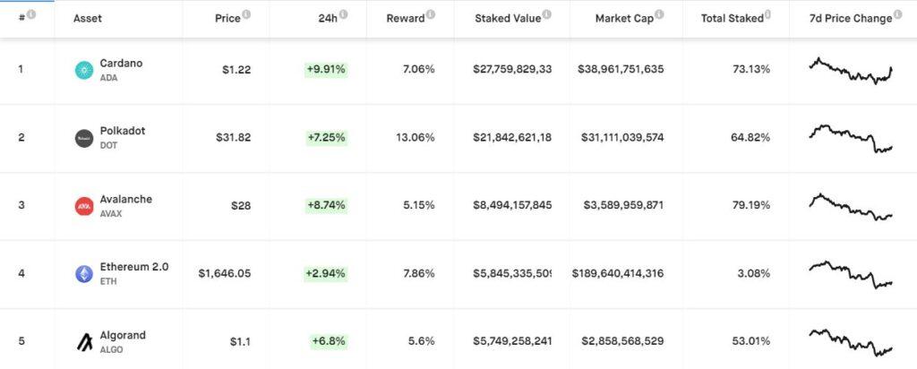 Пятерка самых доходных криптовалют для стейкинга